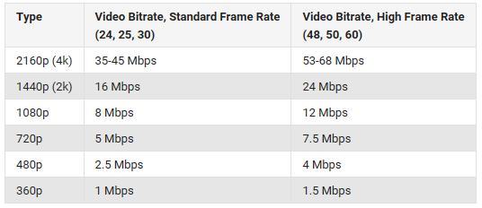 Best video bitrate for YouTube upload